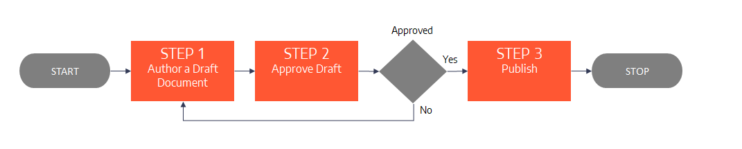 Document Approval Workflow Illustration