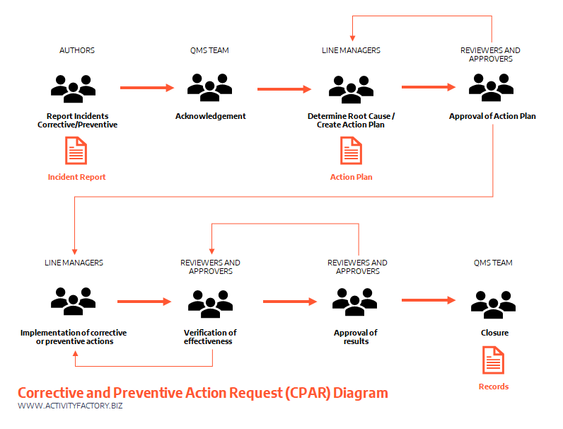 Activity Factory Workflow Automation Bpm Philippines Iso